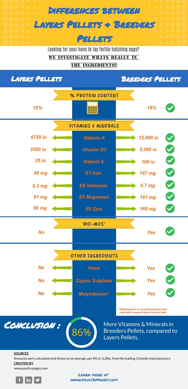 Layers pellets vs breeders pellets